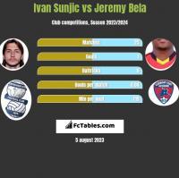 Ivan Sunjic vs Jeremy Bela h2h player stats