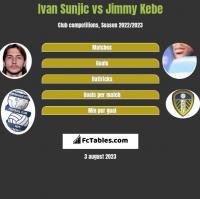 Ivan Sunjic vs Jimmy Kebe h2h player stats