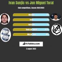 Ivan Sunjic vs Jon Miguel Toral h2h player stats