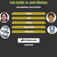 Ivan Sunjic vs Josh Windass h2h player stats