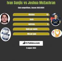 Ivan Sunjic vs Joshua McEachran h2h player stats