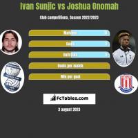 Ivan Sunjic vs Joshua Onomah h2h player stats
