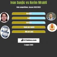 Ivan Sunjic vs Kerim Mrabti h2h player stats