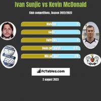 Ivan Sunjic vs Kevin McDonald h2h player stats
