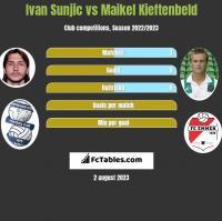 Ivan Sunjic vs Maikel Kieftenbeld h2h player stats