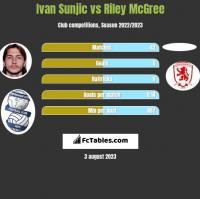 Ivan Sunjic vs Riley McGree h2h player stats