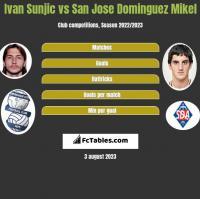 Ivan Sunjic vs San Jose Dominguez Mikel h2h player stats