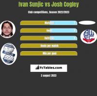 Ivan Sunjic vs Josh Cogley h2h player stats