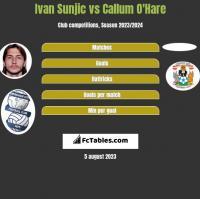 Ivan Sunjic vs Callum O'Hare h2h player stats