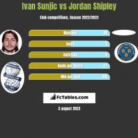 Ivan Sunjic vs Jordan Shipley h2h player stats