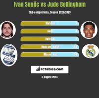 Ivan Sunjic vs Jude Bellingham h2h player stats