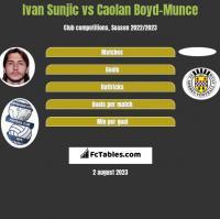 Ivan Sunjic vs Caolan Boyd-Munce h2h player stats