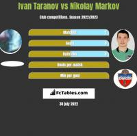 Ivan Taranov vs Nikolay Markov h2h player stats