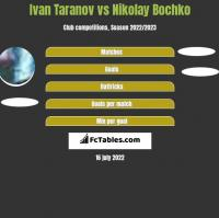 Ivan Taranov vs Nikolay Bochko h2h player stats