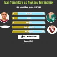 Ivan Temnikov vs Aleksey Miranchuk h2h player stats