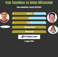 Ivan Temnikov vs Anton Miranchuk h2h player stats