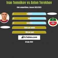 Ivan Temnikov vs Anton Terekhov h2h player stats