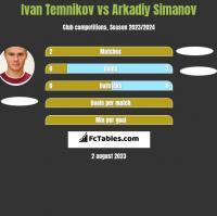 Ivan Temnikov vs Arkadiy Simanov h2h player stats