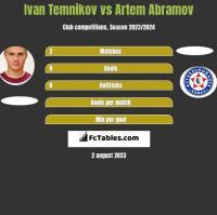 Ivan Temnikov vs Artem Abramov h2h player stats