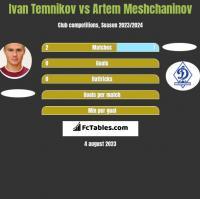 Ivan Temnikov vs Artem Meshchaninov h2h player stats