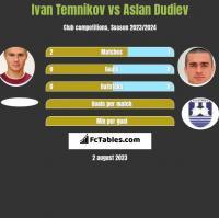 Ivan Temnikov vs Aslan Dudiev h2h player stats