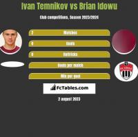 Ivan Temnikov vs Brian Idowu h2h player stats