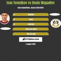 Ivan Temnikov vs Denis Magadiev h2h player stats