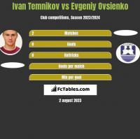 Ivan Temnikov vs Evgeniy Ovsienko h2h player stats