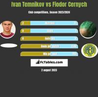 Ivan Temnikov vs Fiodor Cernych h2h player stats