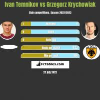 Ivan Temnikov vs Grzegorz Krychowiak h2h player stats