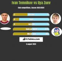 Ivan Temnikov vs Ilya Zuev h2h player stats