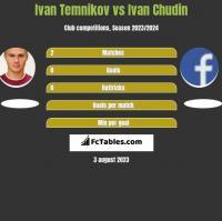 Ivan Temnikov vs Ivan Chudin h2h player stats