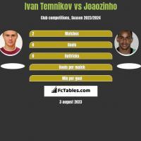 Ivan Temnikov vs Joaozinho h2h player stats