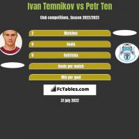Ivan Temnikov vs Petr Ten h2h player stats