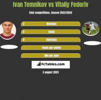 Ivan Temnikov vs Vitaliy Fedoriv h2h player stats