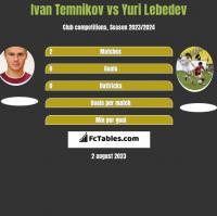 Ivan Temnikov vs Yuri Lebedev h2h player stats