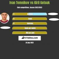 Ivan Temnikov vs Kiril Gotsuk h2h player stats