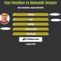 Ivan Temnikov vs Aleksandr Sergeev h2h player stats