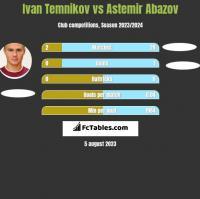 Ivan Temnikov vs Astemir Abazov h2h player stats
