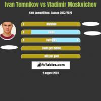 Ivan Temnikov vs Vladimir Moskvichev h2h player stats