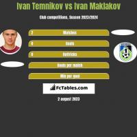 Ivan Temnikov vs Ivan Maklakov h2h player stats
