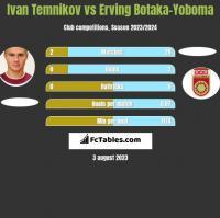 Ivan Temnikov vs Erving Botaka-Yoboma h2h player stats