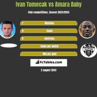 Ivan Tomecak vs Amara Baby h2h player stats