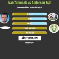 Ivan Tomecak vs Anderson Esiti h2h player stats