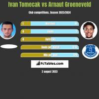 Ivan Tomecak vs Arnaut Groeneveld h2h player stats
