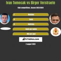Ivan Tomecak vs Birger Verstraete h2h player stats