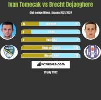 Ivan Tomecak vs Brecht Dejaeghere h2h player stats
