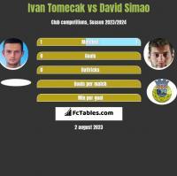 Ivan Tomecak vs David Simao h2h player stats