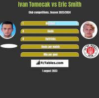 Ivan Tomecak vs Eric Smith h2h player stats