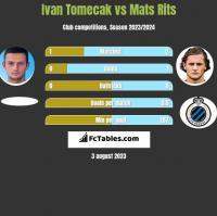 Ivan Tomecak vs Mats Rits h2h player stats